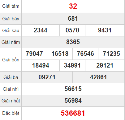 Bảng quay thử kết quả Đà Nẵng ngày 16/1/2021
