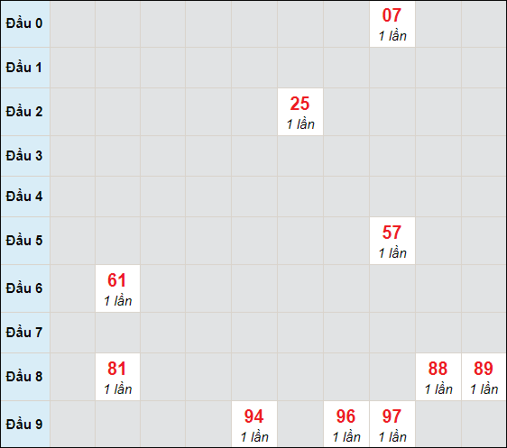 Bảng cầu bạch thủ Đà Nẵng chạy 3 ngày tính tới 27/2/2021