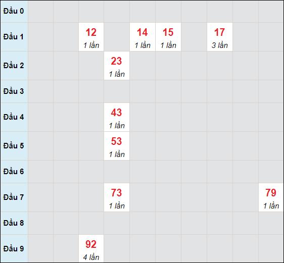 Bảng cầu bạch thủ Đà Nẵng chạy 3 ngày tính tới 1/5/2021