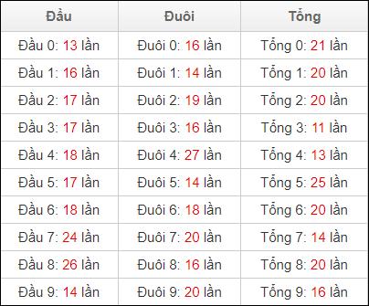 Thống kê đầu đuôi lô tô XSDNA ngày 1/5/2021