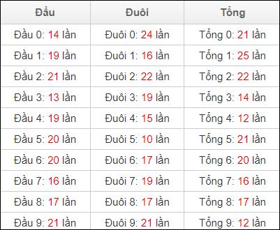 Thống kê đầu đuôi lô tô XSDNA ngày 19/5/2021