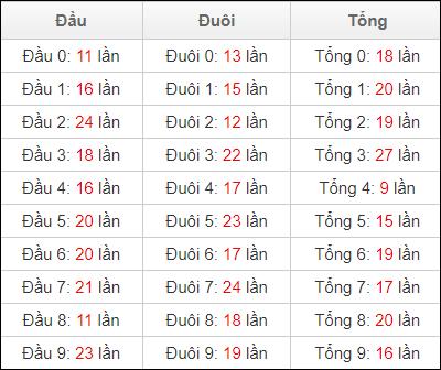 Thống kê đầu đuôi lô tô XSDNA ngày 26/6/2021