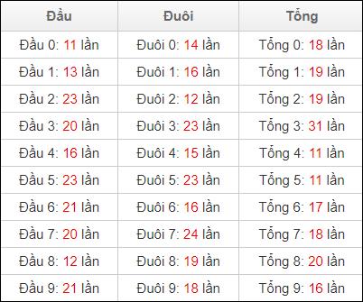Thống kê đầu đuôi lô tô XSDNA ngày 30/6/2021